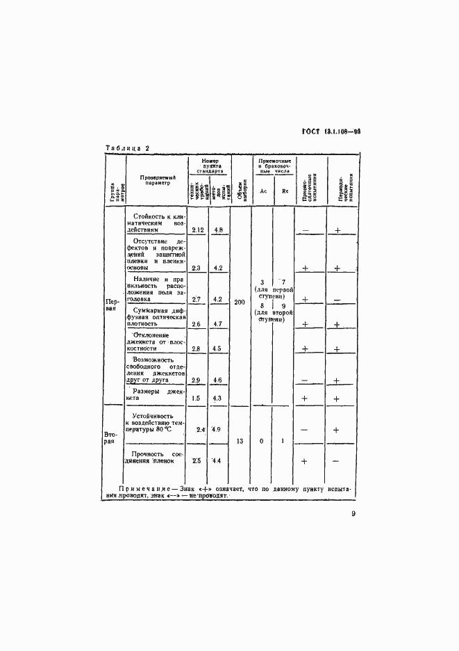 ГОСТ 13.1.108-93. Страница 11