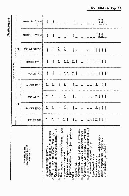 ГОСТ 8074-82. Страница 20