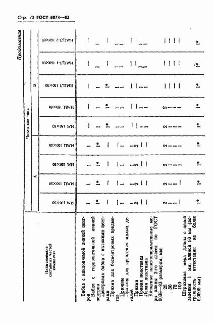 ГОСТ 8074-82. Страница 21