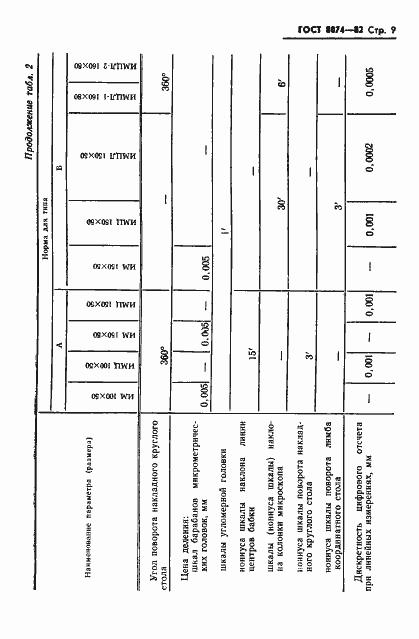 ГОСТ 8074-82. Страница 10