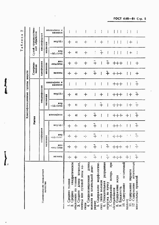 ГОСТ 4.68-81. Страница 7