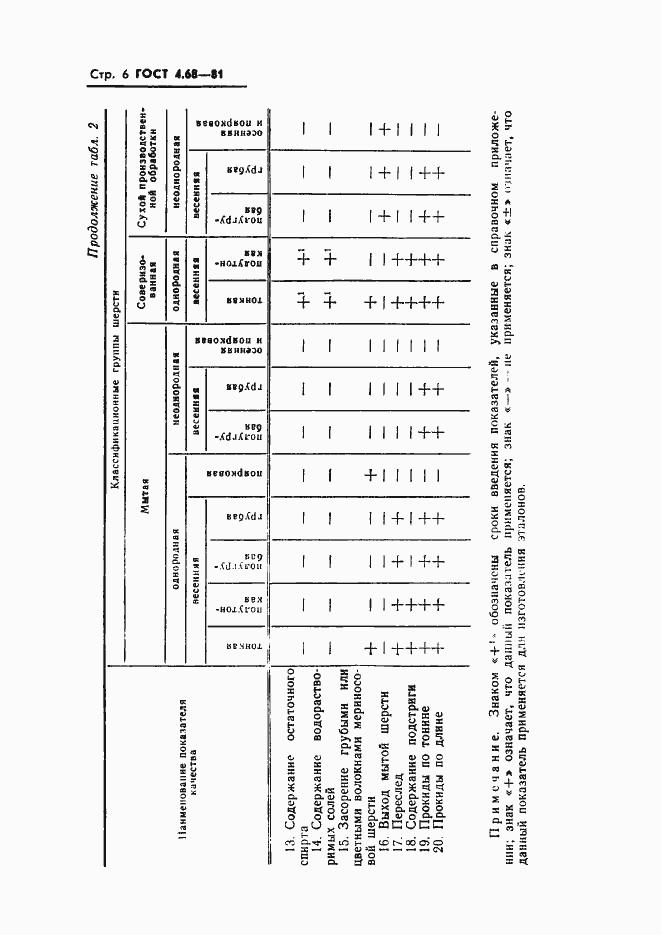 ГОСТ 4.68-81. Страница 8