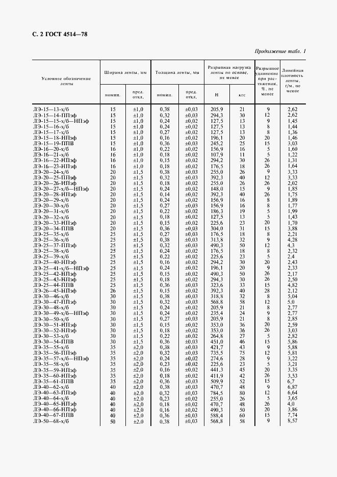 ГОСТ 4514-78. Страница 3