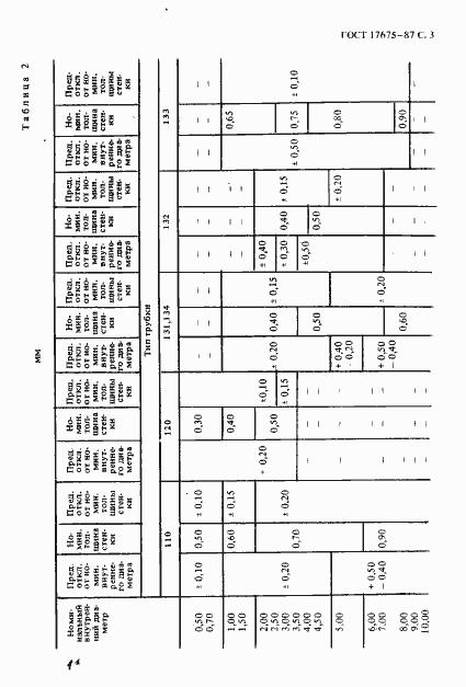 ГОСТ 17675-87. Страница 4
