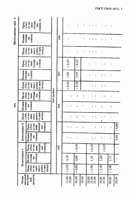 ГОСТ 17675-87. Страница 8