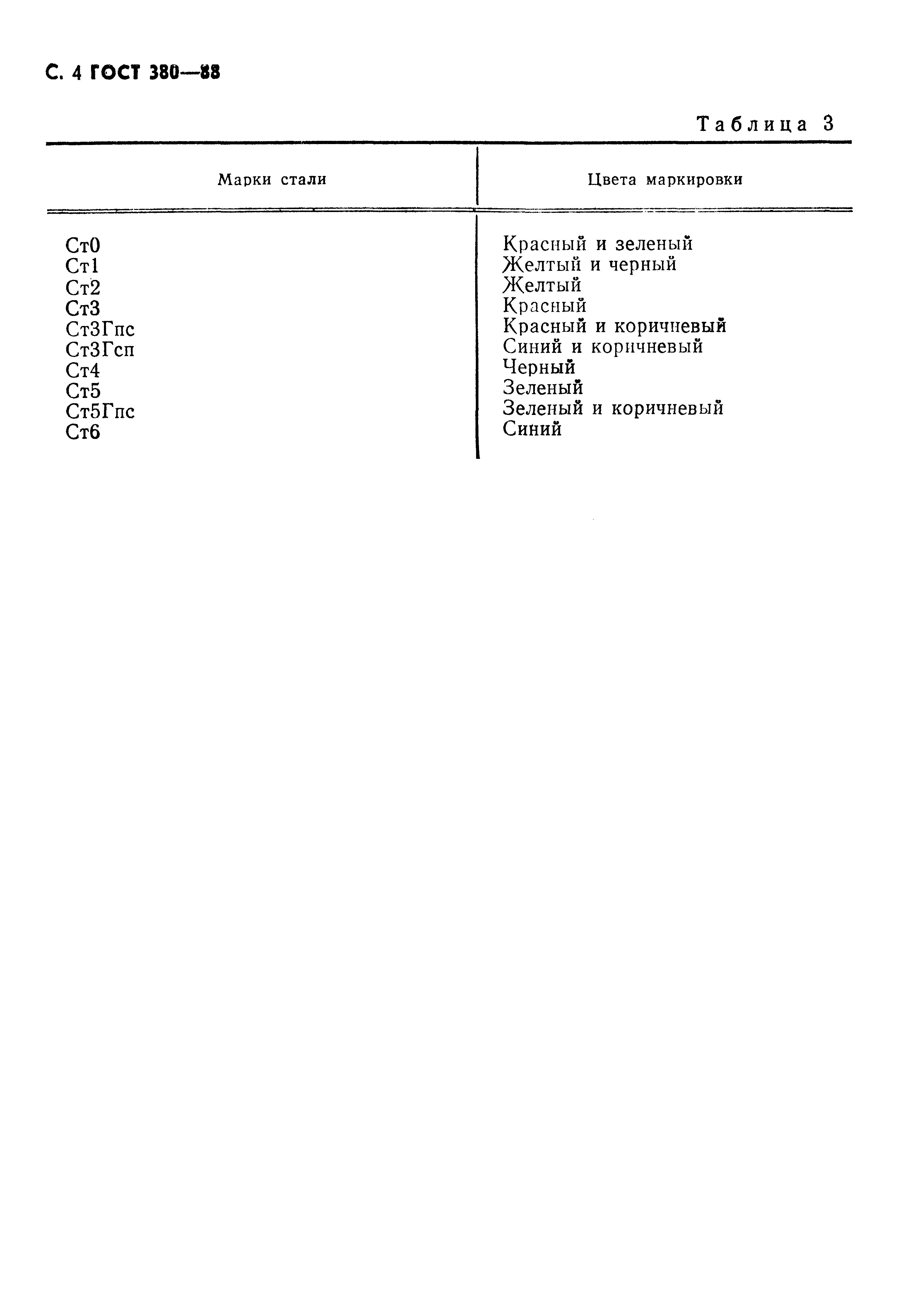 ГОСТ 380-88. Страница 5