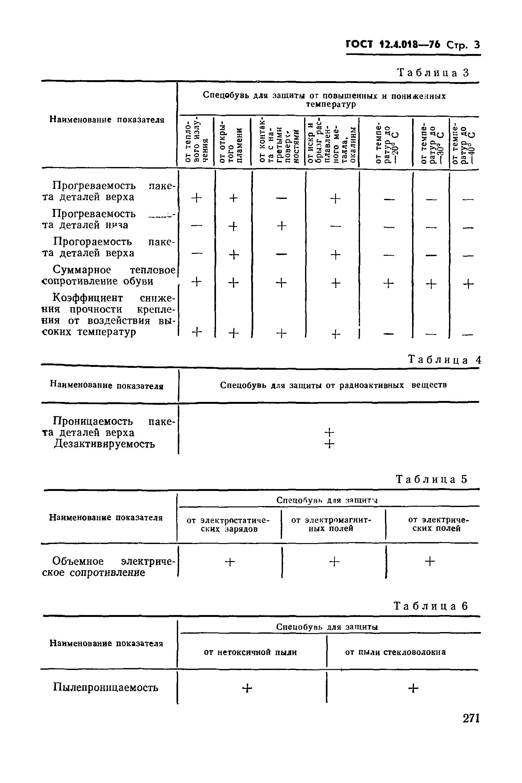 ГОСТ 12.4.018-76. Страница 3