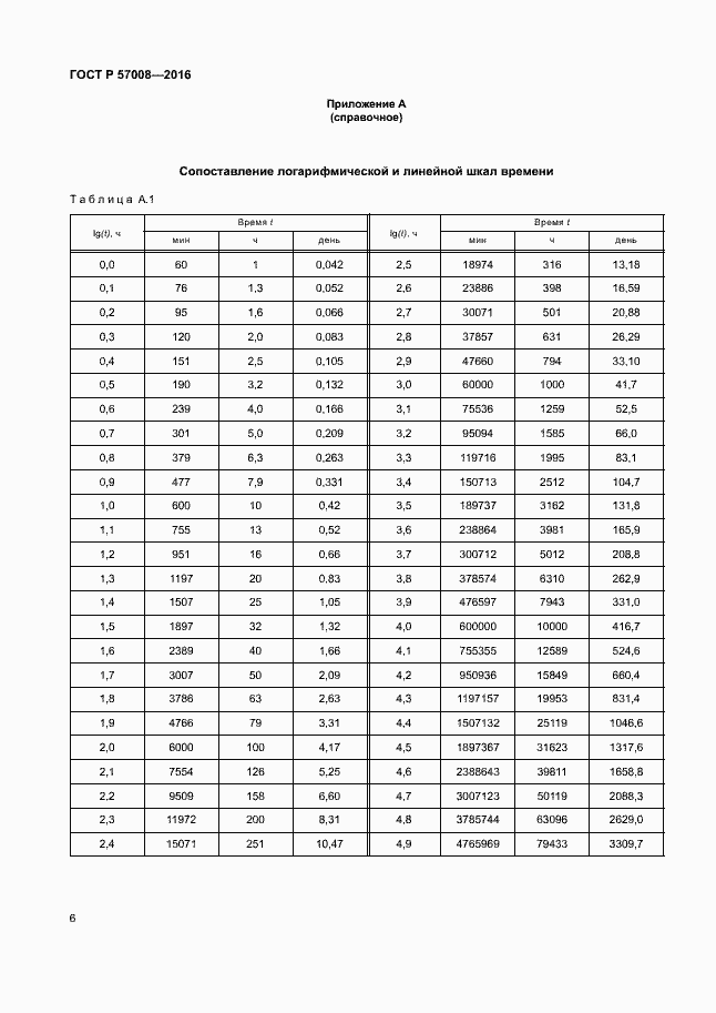 ГОСТ Р 57008-2016. Страница 9