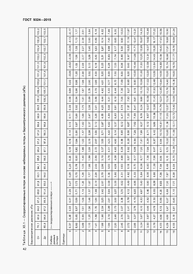 ГОСТ Р 57036-2016. Страница 45