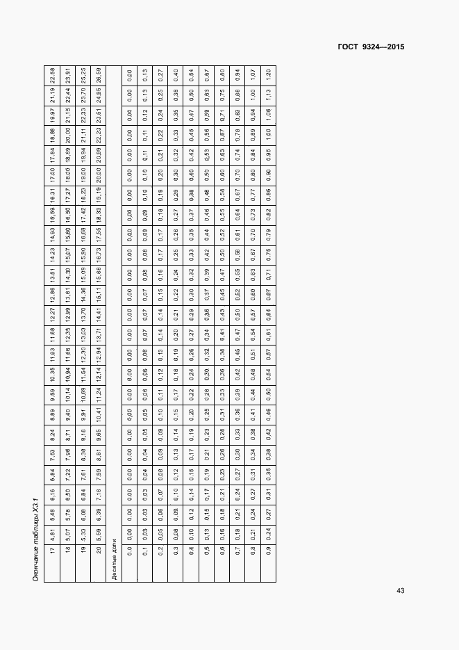 ГОСТ Р 57036-2016. Страница 46