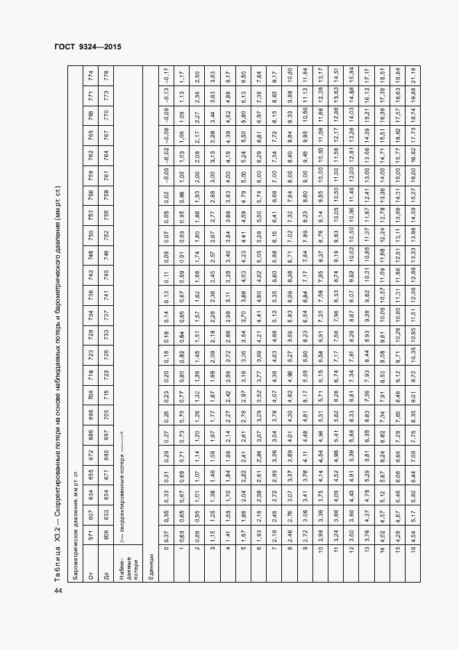ГОСТ Р 57036-2016. Страница 47