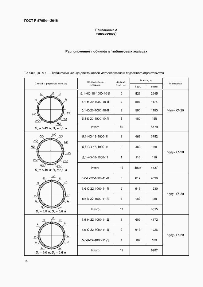 ГОСТ Р 57054-2016. Страница 17