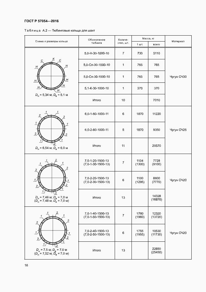 ГОСТ Р 57054-2016. Страница 19