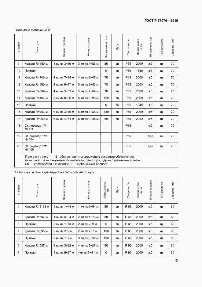 ГОСТ Р 57076-2016. Страница 19