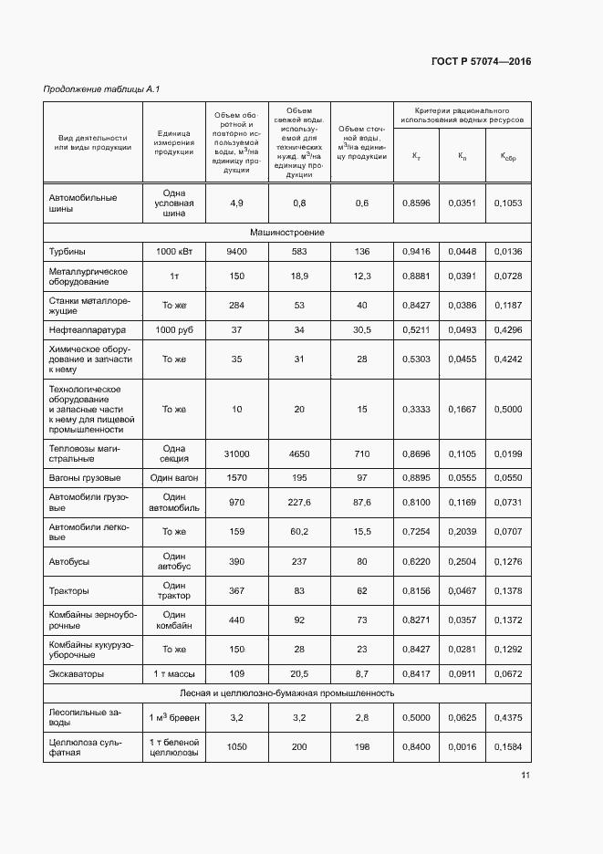 ГОСТ Р 57074-2016. Страница 15