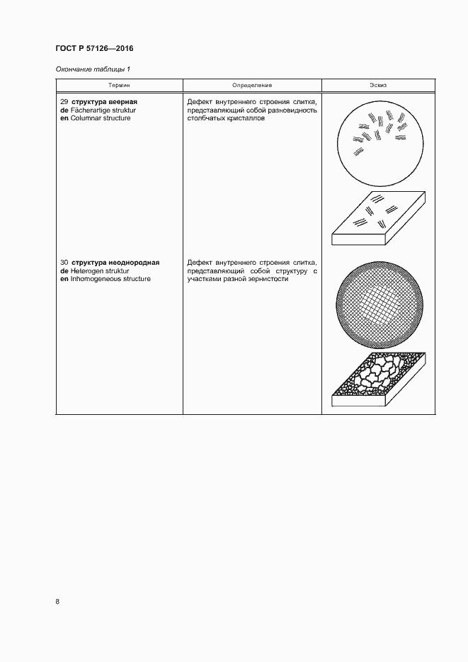 ГОСТ Р 57126-2016. Страница 12