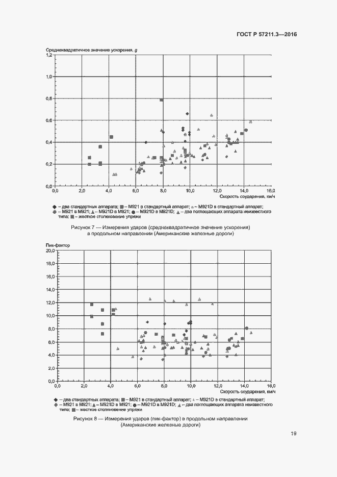 ГОСТ Р 57211.3-2016. Страница 22