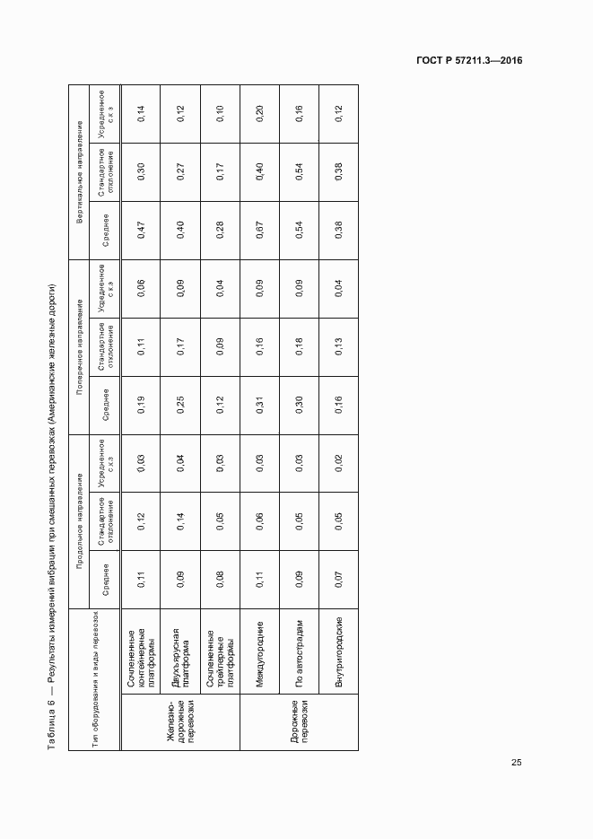 ГОСТ Р 57211.3-2016. Страница 28