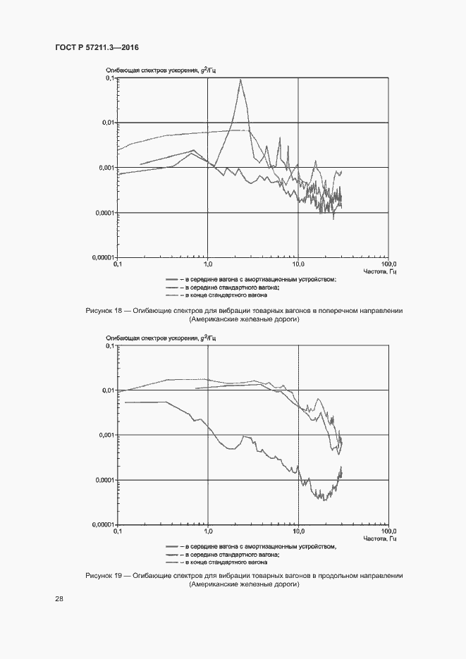 ГОСТ Р 57211.3-2016. Страница 31