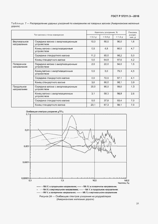ГОСТ Р 57211.3-2016. Страница 34