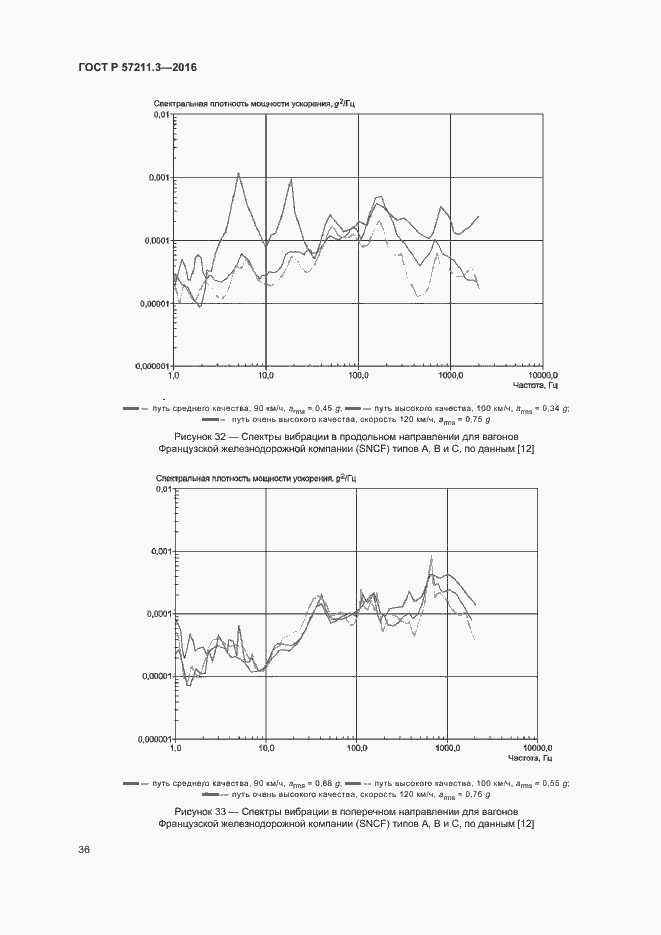 ГОСТ Р 57211.3-2016. Страница 39