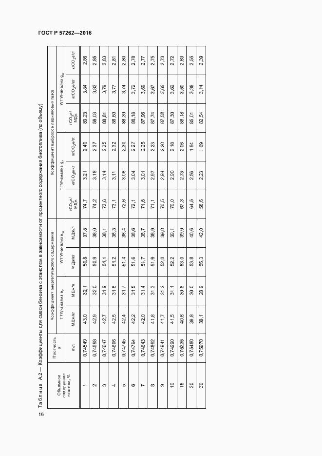 ГОСТ Р 57262-2016. Страница 20