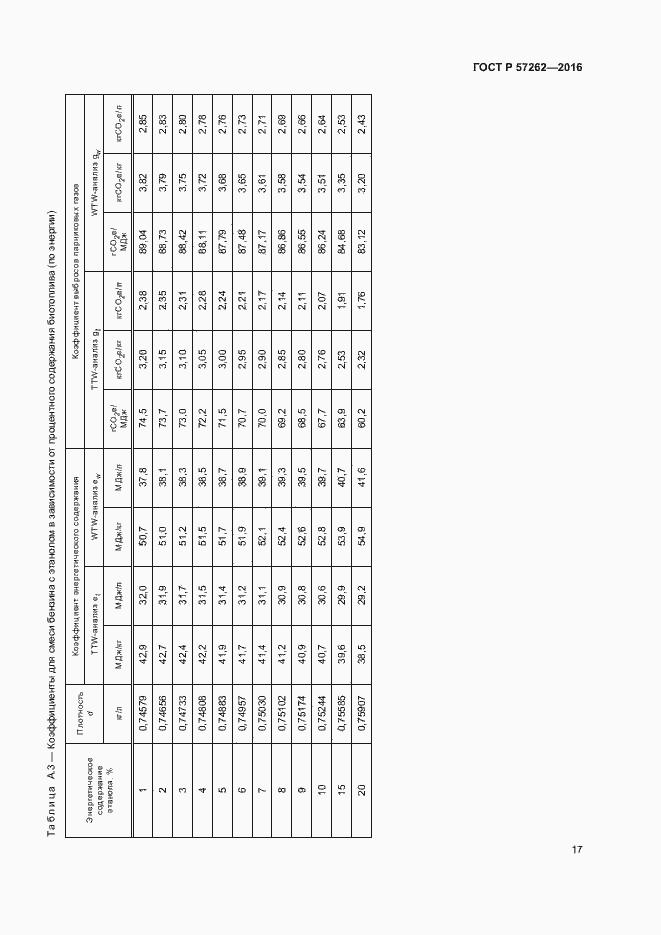 ГОСТ Р 57262-2016. Страница 21