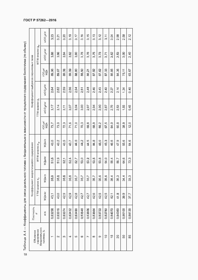 ГОСТ Р 57262-2016. Страница 22