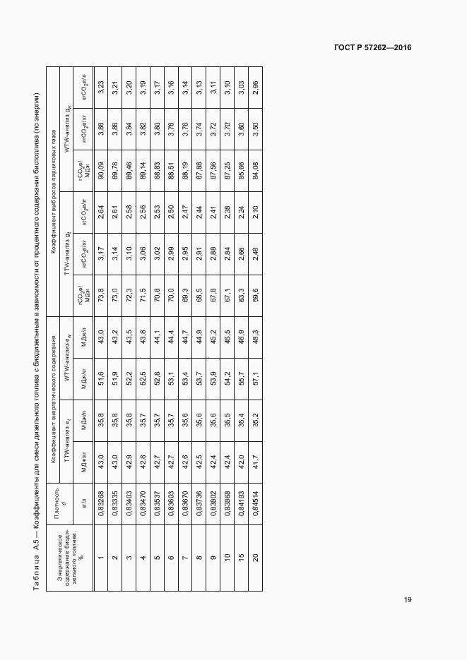 ГОСТ Р 57262-2016. Страница 23