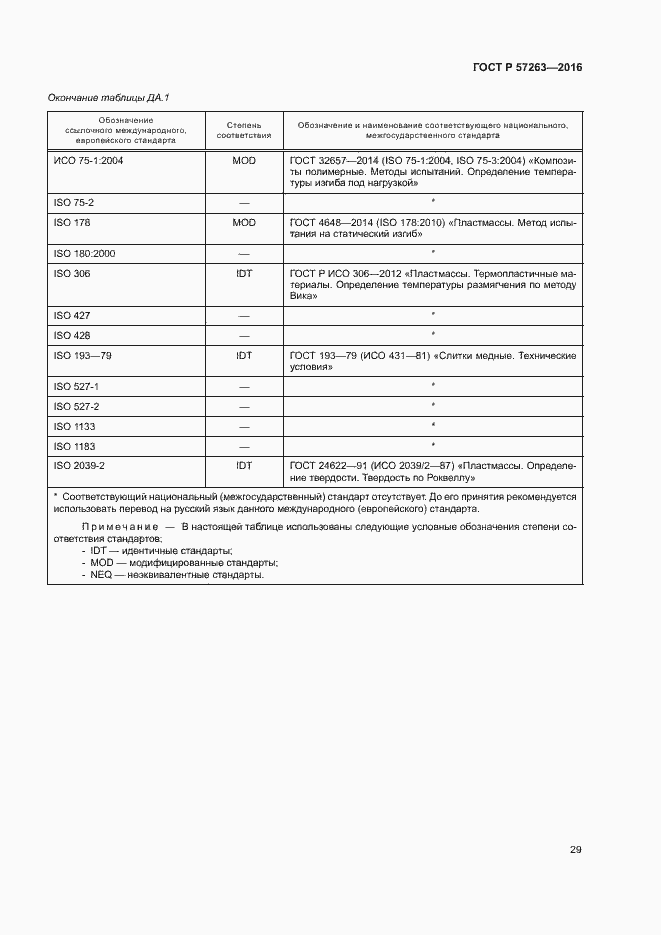 ГОСТ Р 57263-2016. Страница 32