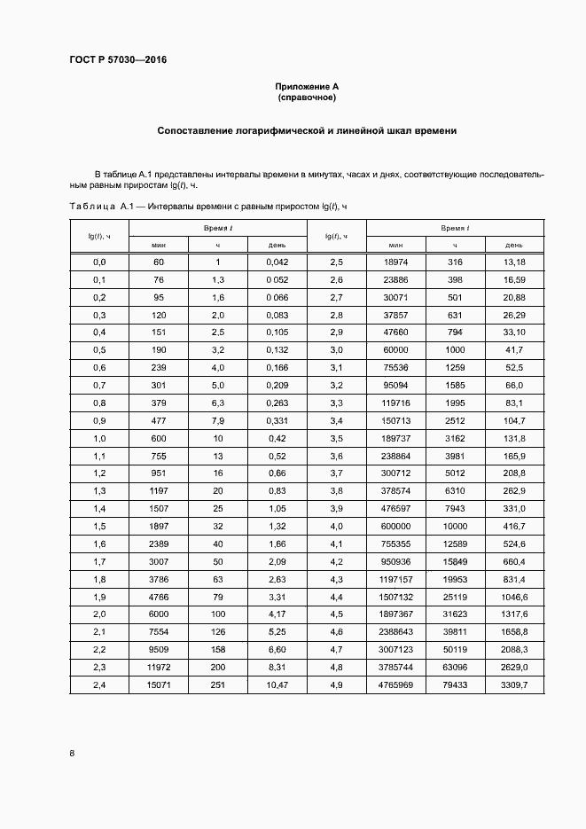 ГОСТ Р 57030-2016. Страница 12