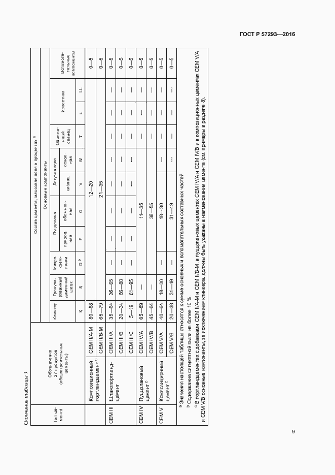 ГОСТ Р 57293-2016. Страница 12