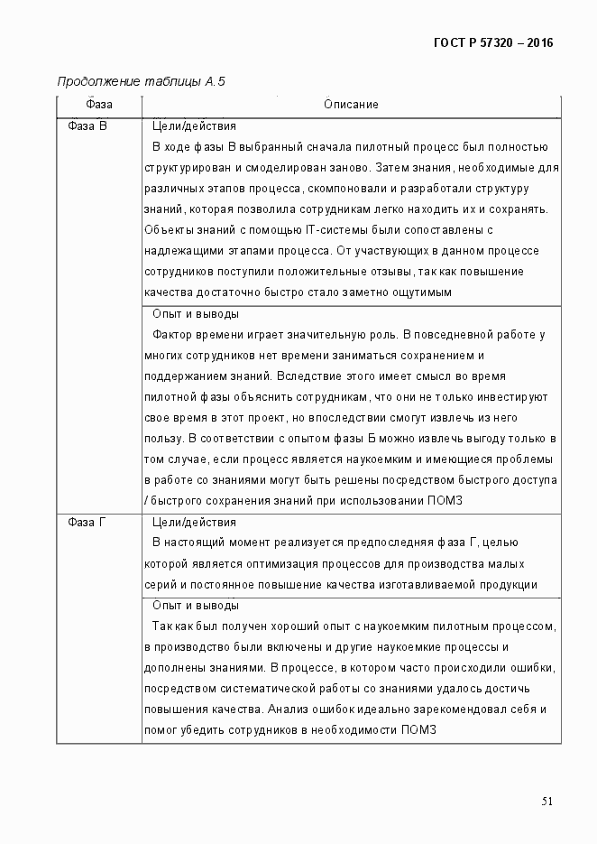 ГОСТ Р 57320-2016. Страница 57