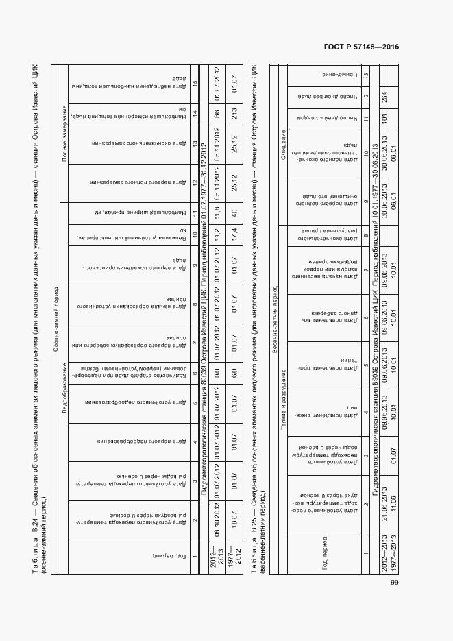 ГОСТ Р 57148-2016. Страница 104