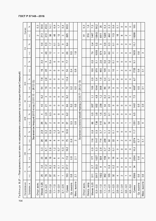 ГОСТ Р 57148-2016. Страница 109
