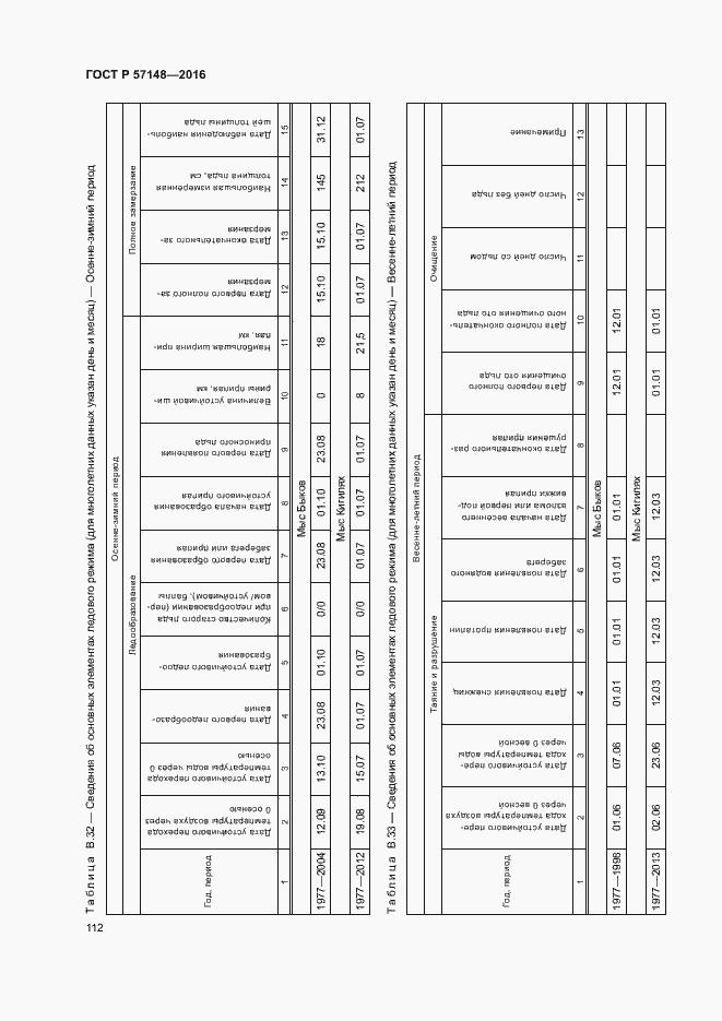 ГОСТ Р 57148-2016. Страница 117
