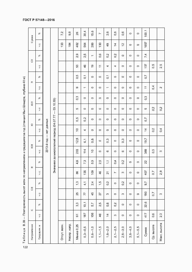 ГОСТ Р 57148-2016. Страница 127