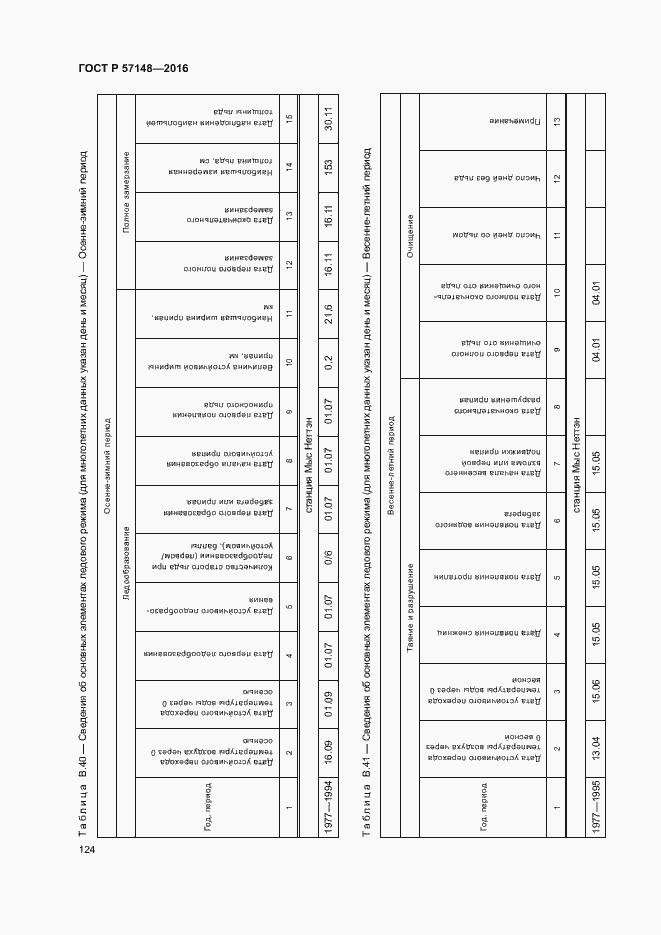 ГОСТ Р 57148-2016. Страница 129