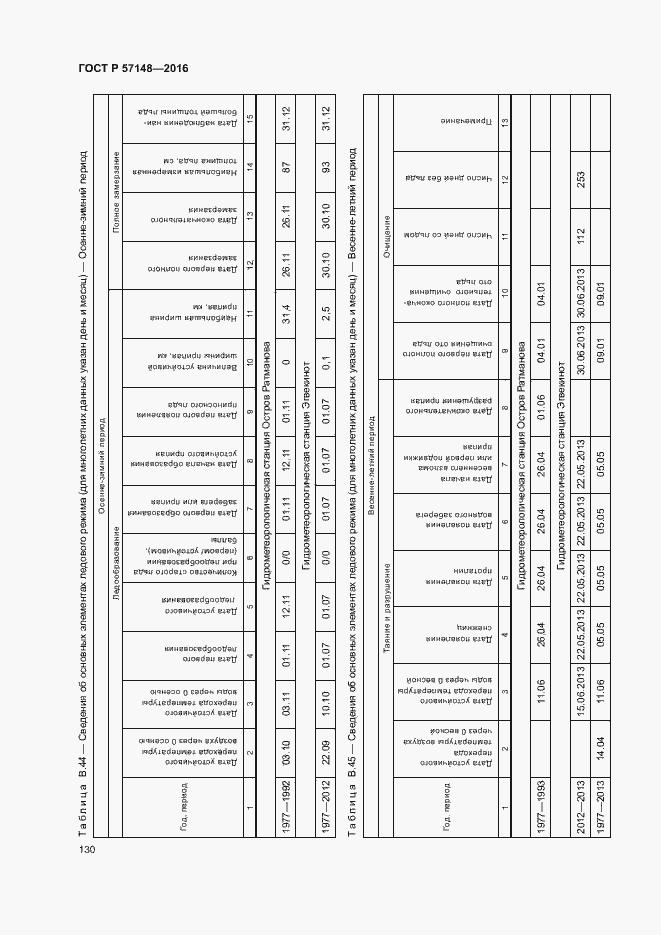 ГОСТ Р 57148-2016. Страница 135