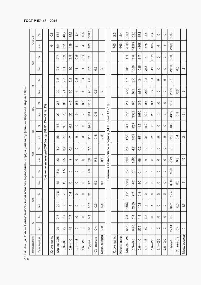 ГОСТ Р 57148-2016. Страница 141