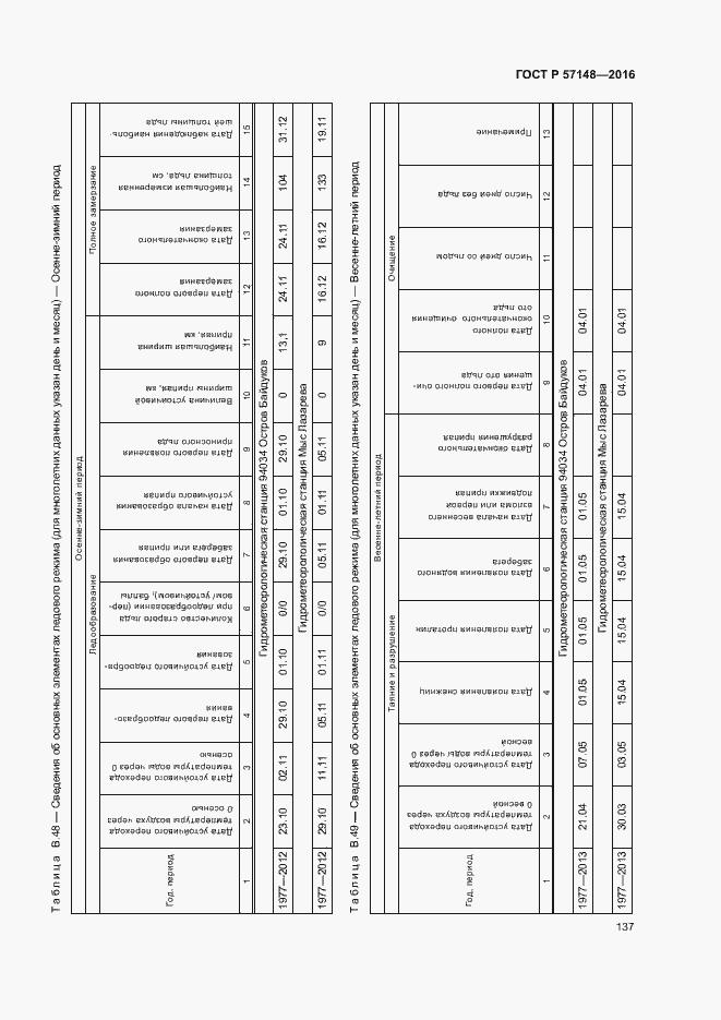 ГОСТ Р 57148-2016. Страница 142