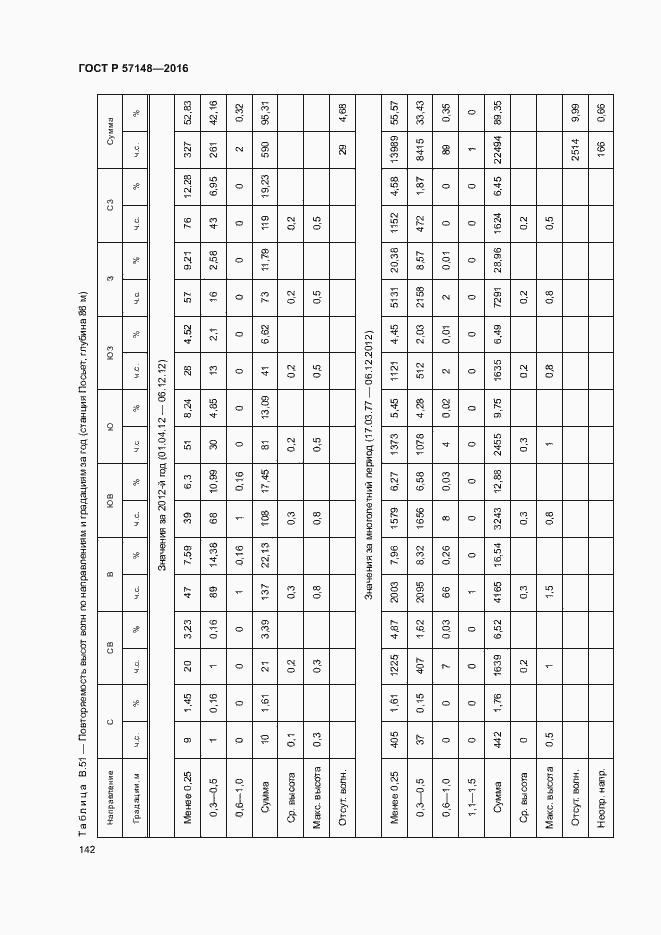 ГОСТ Р 57148-2016. Страница 147