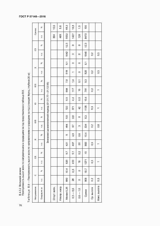 ГОСТ Р 57148-2016. Страница 81