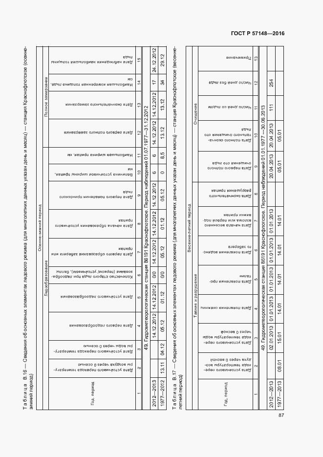 ГОСТ Р 57148-2016. Страница 92