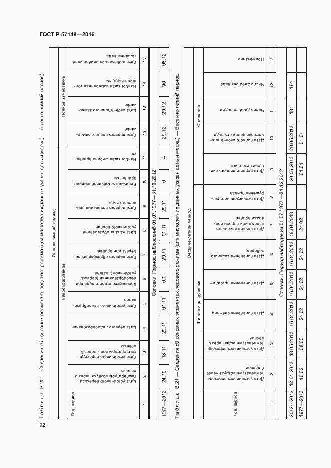 ГОСТ Р 57148-2016. Страница 97