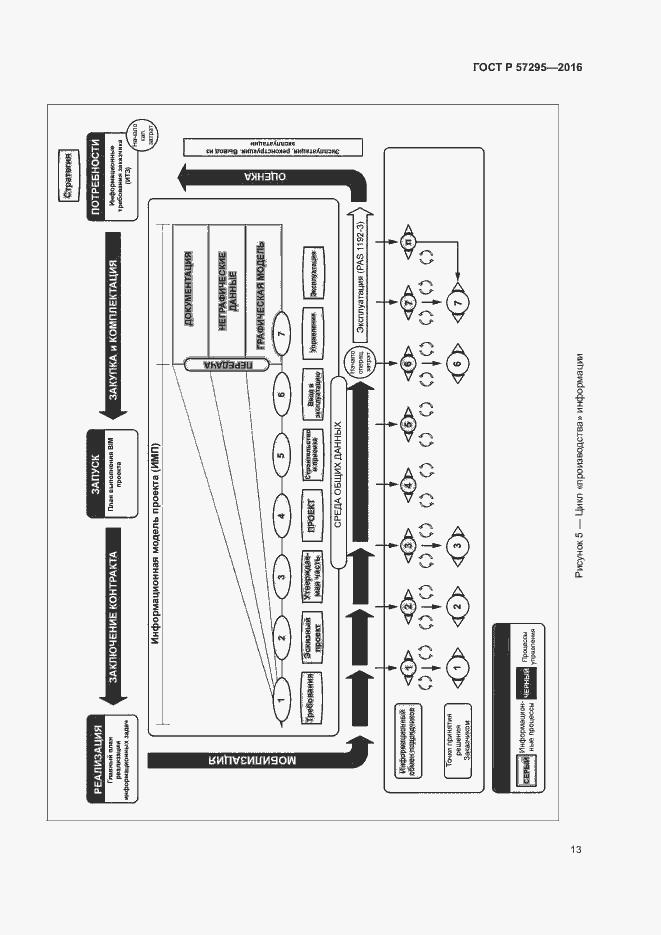 ГОСТ Р 57295-2016. Страница 17