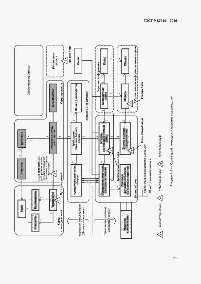 ГОСТ Р 57310-2016. Страница 25