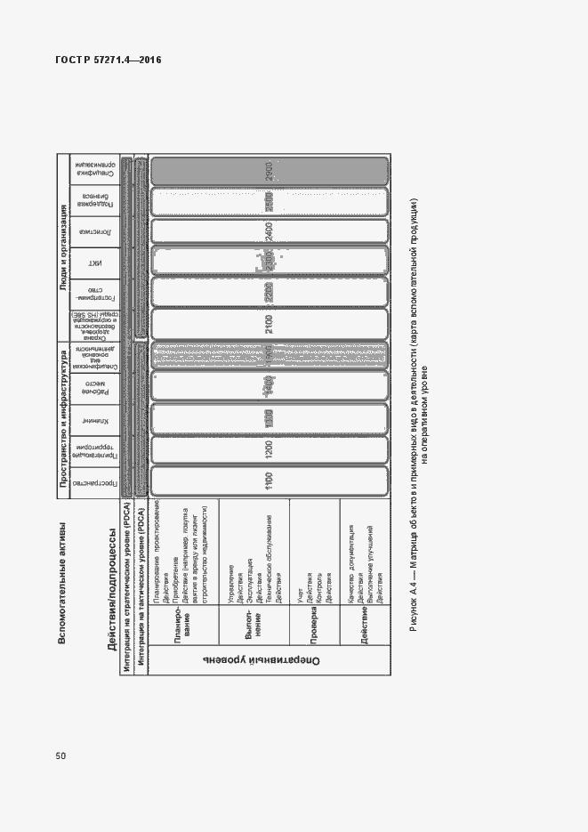 ГОСТ Р 57271.4-2016. Страница 54