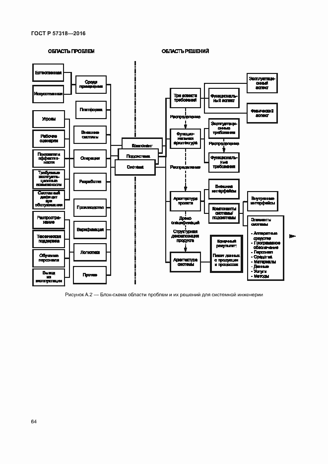 ГОСТ Р 57318-2016. Страница 68