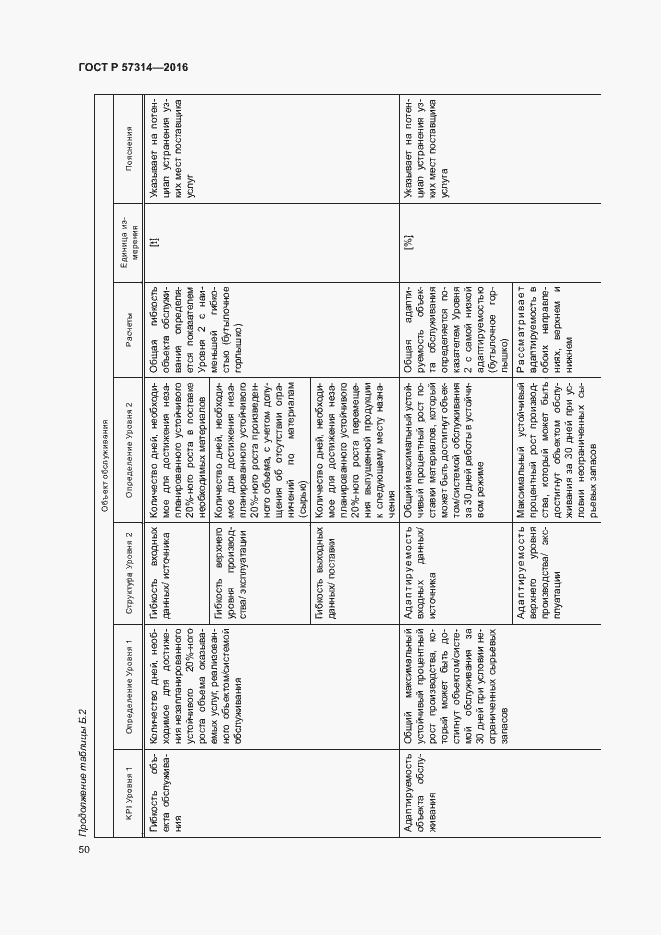 ГОСТ Р 57314-2016. Страница 54